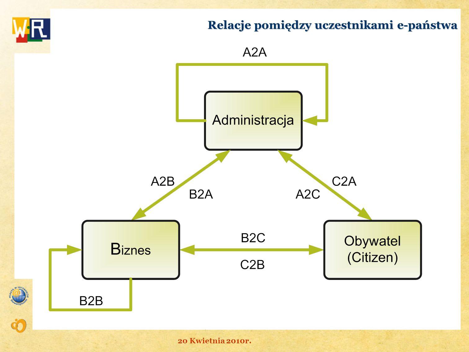 Relacje pomiędzy uczestnikami e-państwa