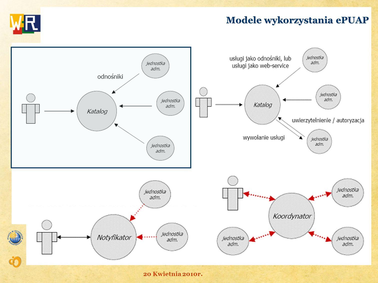 Modele wykorzystania ePUAP