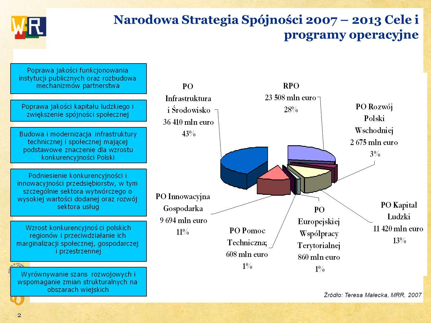 Narodowa Strategia Spójności 2007 – 2013 Cele i programy operacyjne
