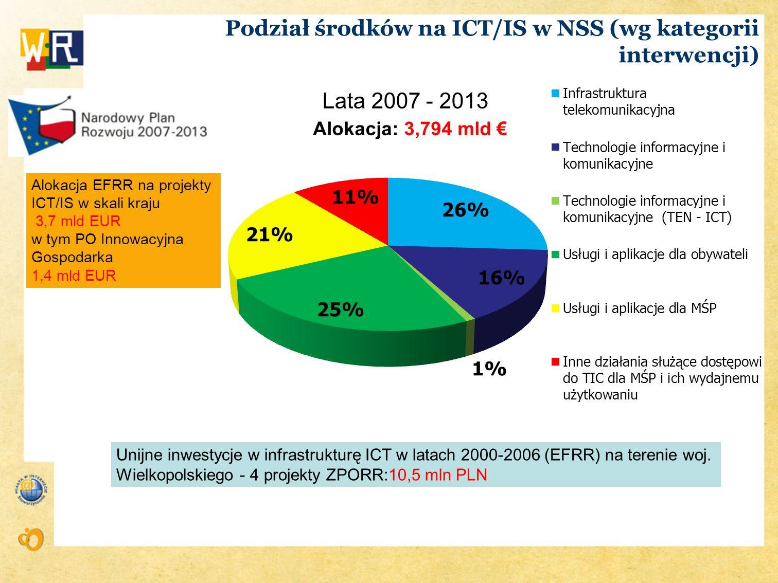 Podział środków na ICT/IS w NSS (wg kategorii interwencji)