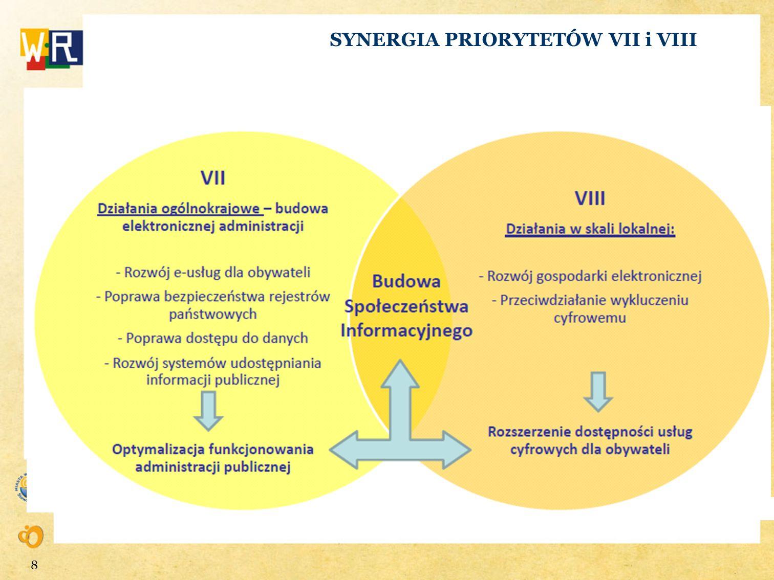 SYNERGIA PRIORYTETÓW VII i VIII