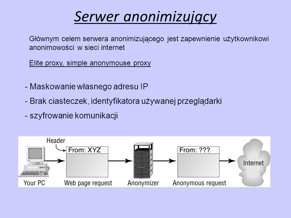 Serwer anonimizujący - Maskowanie własnego adresu IP