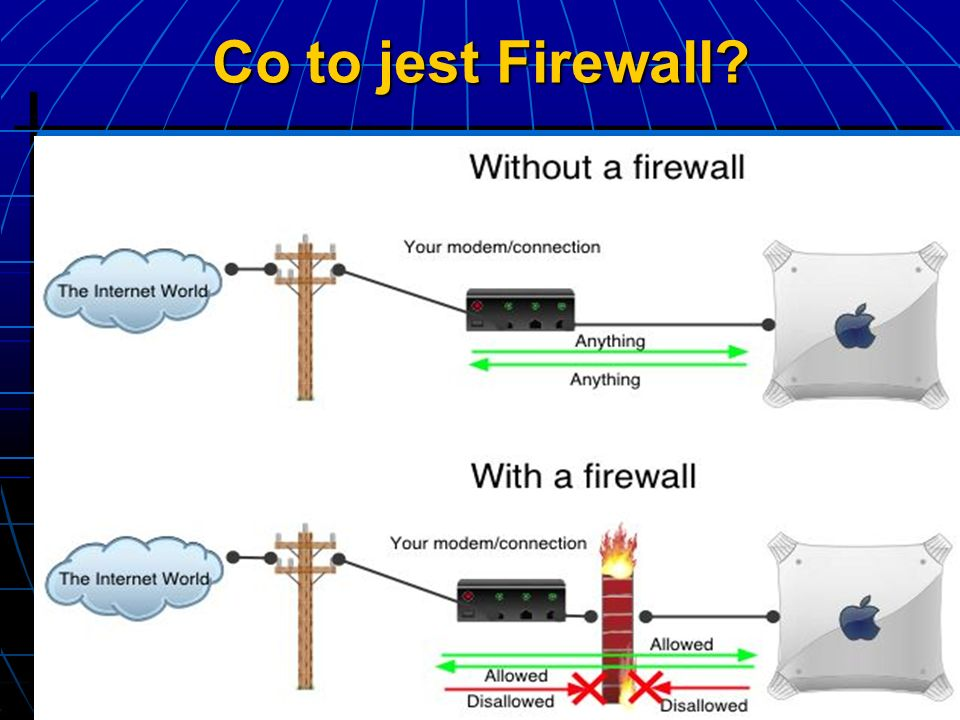 Co to jest Firewall