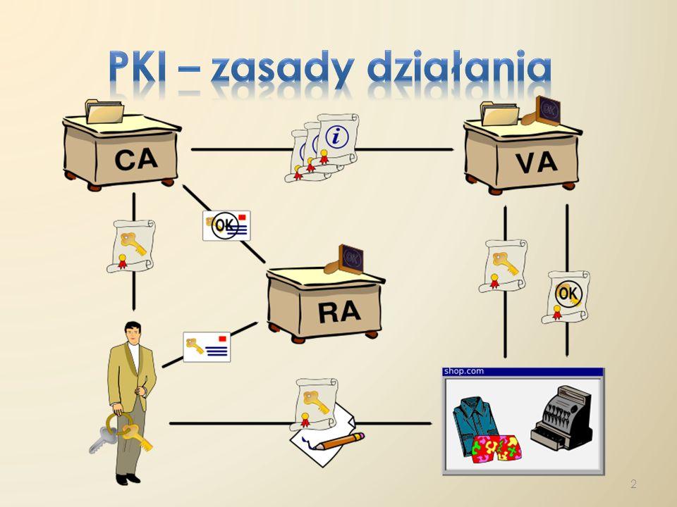 PKI – zasady działania CA - Certification Authority - urząd certyfikacji - wystawia certyfikaty, certyfikuje inne CA.