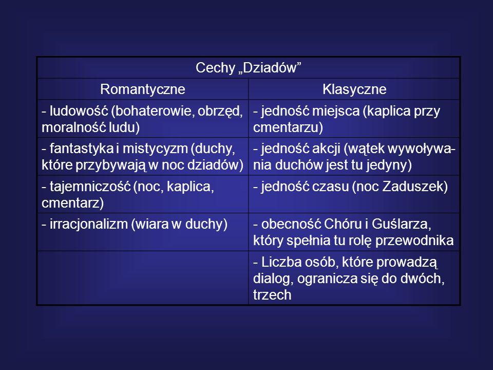 """Cechy """"Dziadów Romantyczne. Klasyczne. ludowość (bohaterowie, obrzęd, moralność ludu) - jedność miejsca (kaplica przy cmentarzu)"""