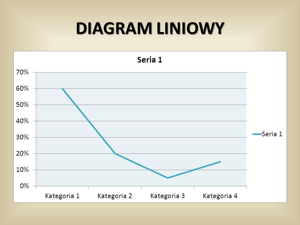 DIAGRAM LINIOWY