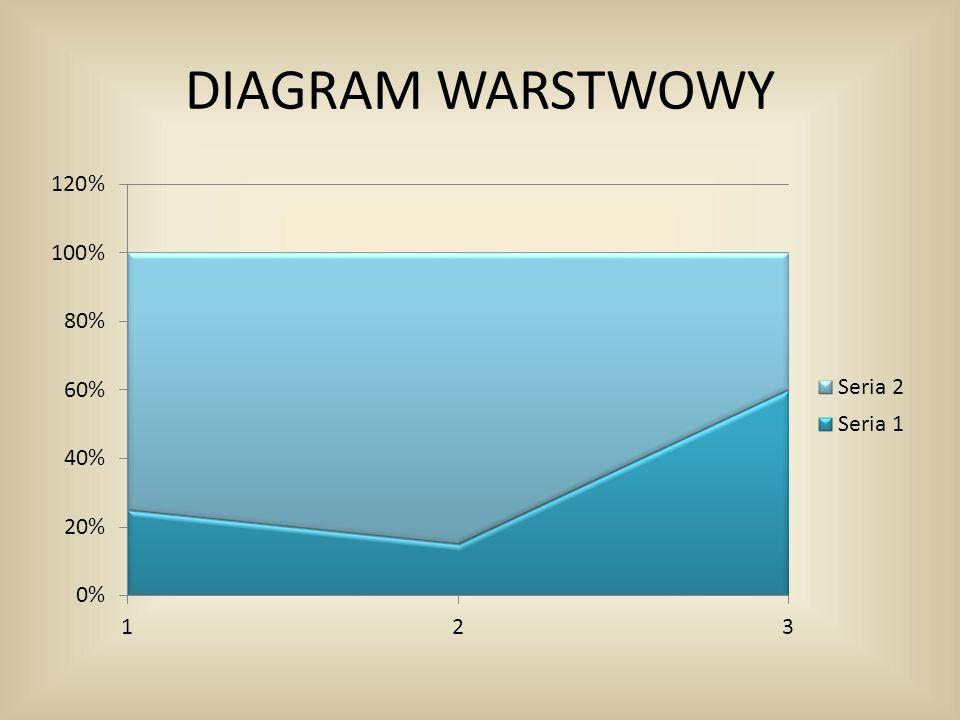 DIAGRAM WARSTWOWY