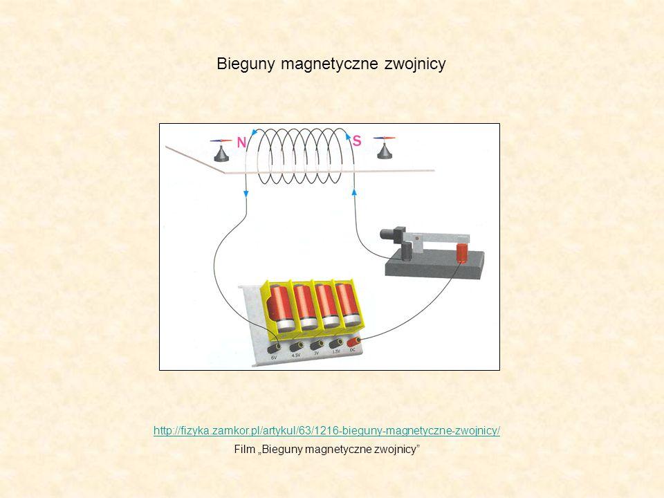 Bieguny magnetyczne zwojnicy