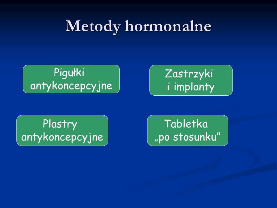 Metody hormonalne Pigułki antykoncepcyjne Zastrzyki i implanty Plastry