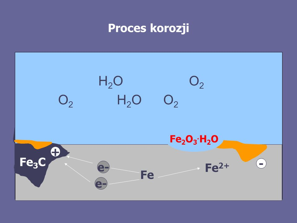 Proces korozji H2O O2. O2 H2O O2. Fe2O3.H2O. + Fe3C. Fe2+