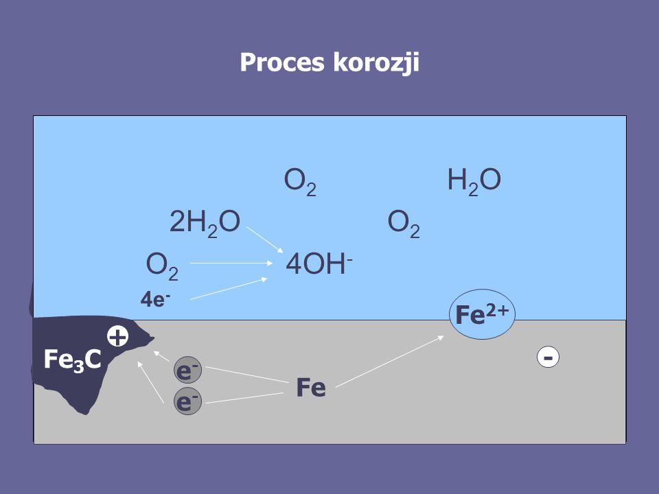 Proces korozji O2 H2O. 2H2O O2. O2 4OH- 4e- Fe2+