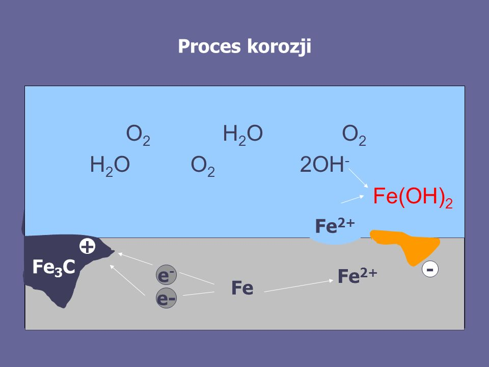 O2 H2O O2 H2O O2 2OH- Fe(OH)2 Proces korozji Fe2+ + Fe3C - Fe2+ e- Fe
