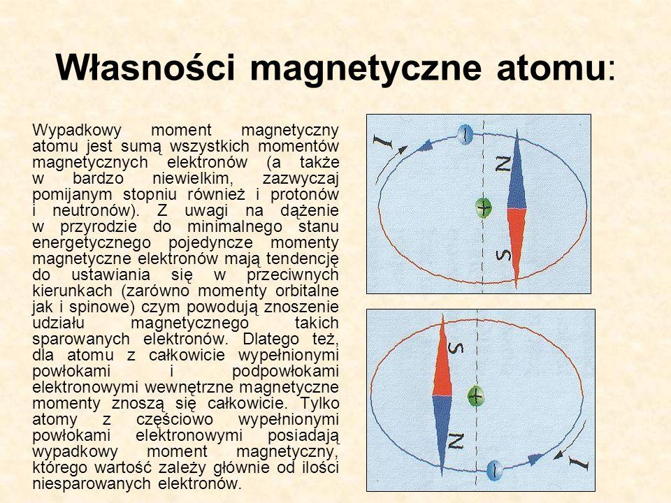 Własności magnetyczne atomu: