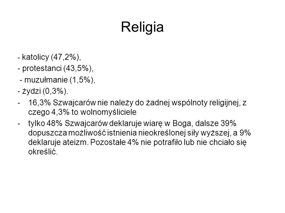 Religia - protestanci (43,5%), - muzułmanie (1,5%), - żydzi (0,3%).