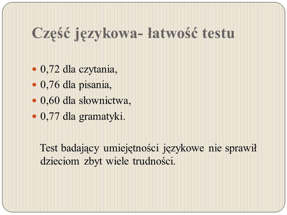 Część językowa- łatwość testu