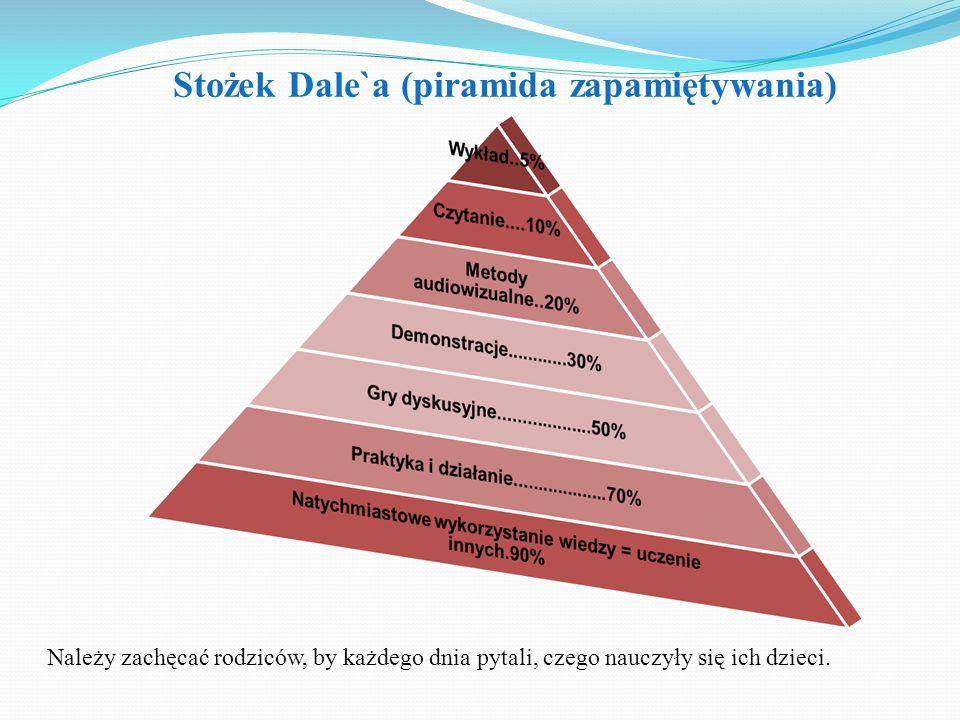 Stożek Dale`a (piramida zapamiętywania)