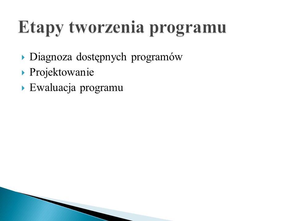 Etapy tworzenia programu