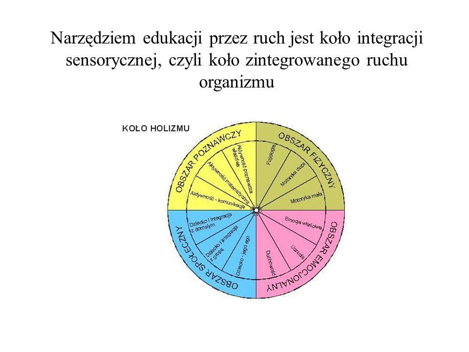 Narzędziem edukacji przez ruch jest koło integracji sensorycznej, czyli koło zintegrowanego ruchu organizmu