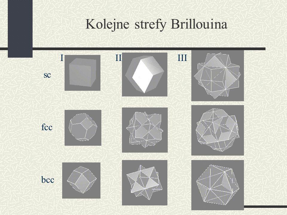 Kolejne strefy Brillouina