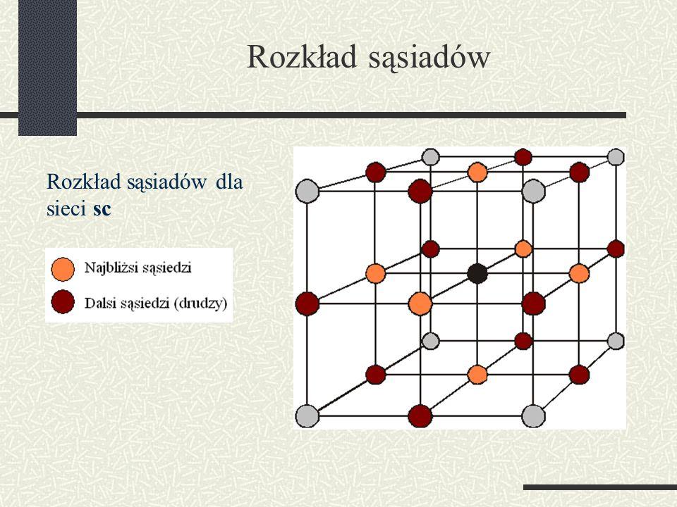 Rozkład sąsiadów Rozkład sąsiadów dla sieci sc