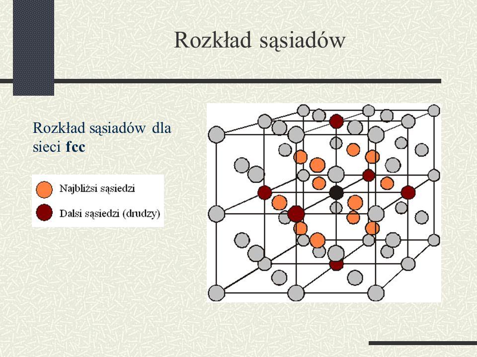 Rozkład sąsiadów Rozkład sąsiadów dla sieci fcc