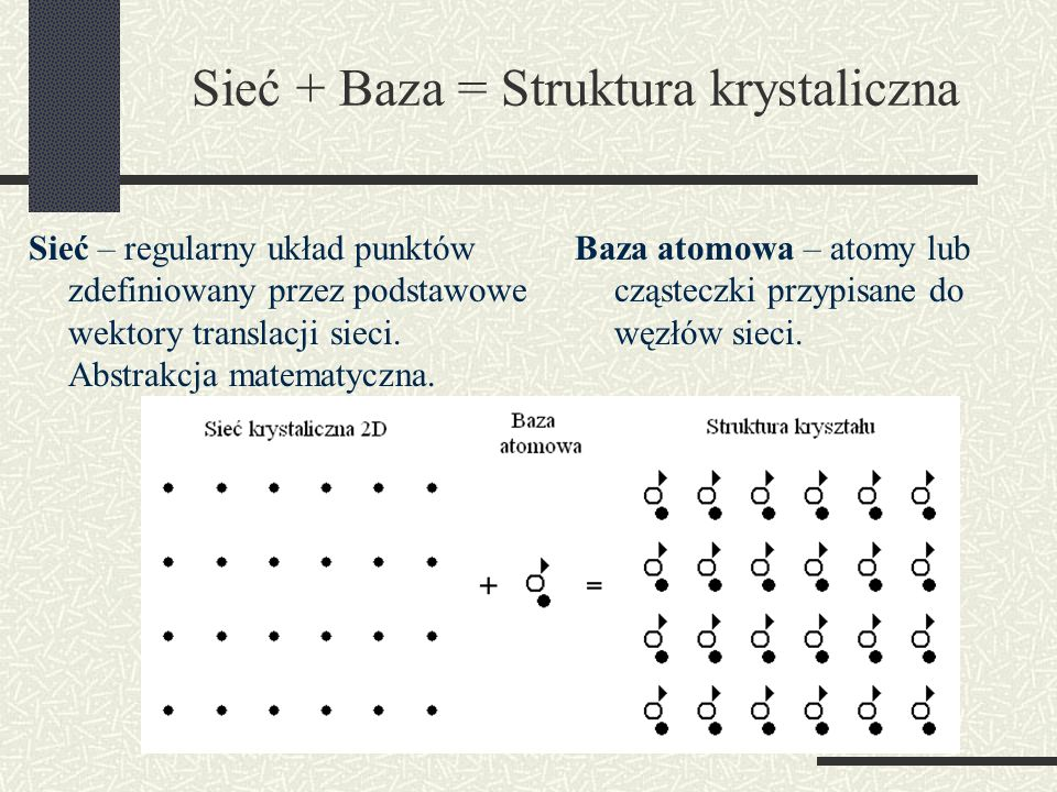 Sieć + Baza = Struktura krystaliczna