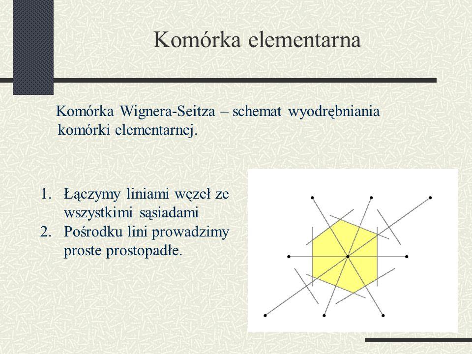 Komórka elementarna Komórka Wignera-Seitza – schemat wyodrębniania komórki elementarnej. Łączymy liniami węzeł ze wszystkimi sąsiadami.