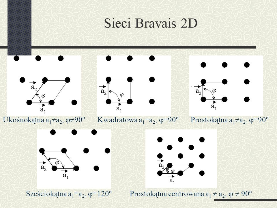 Sieci Bravais 2D Ukośnokątna a1a2, 90º Kwadratowa a1=a2, =90º