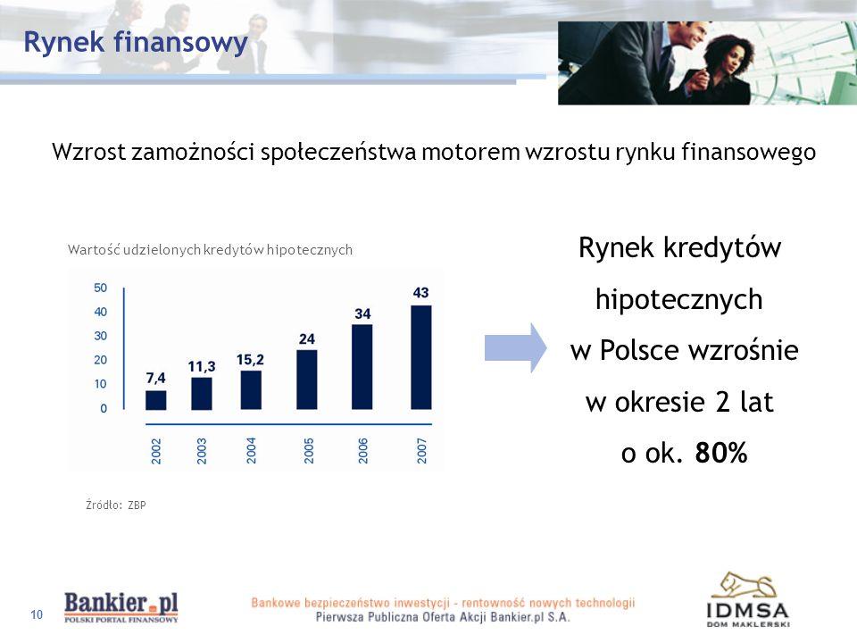 Rynek finansowy Rynek kredytów hipotecznych w Polsce wzrośnie