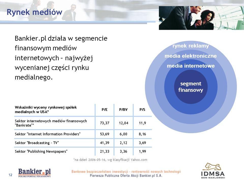 Rynek mediów Bankier.pl działa w segmencie finansowym mediów
