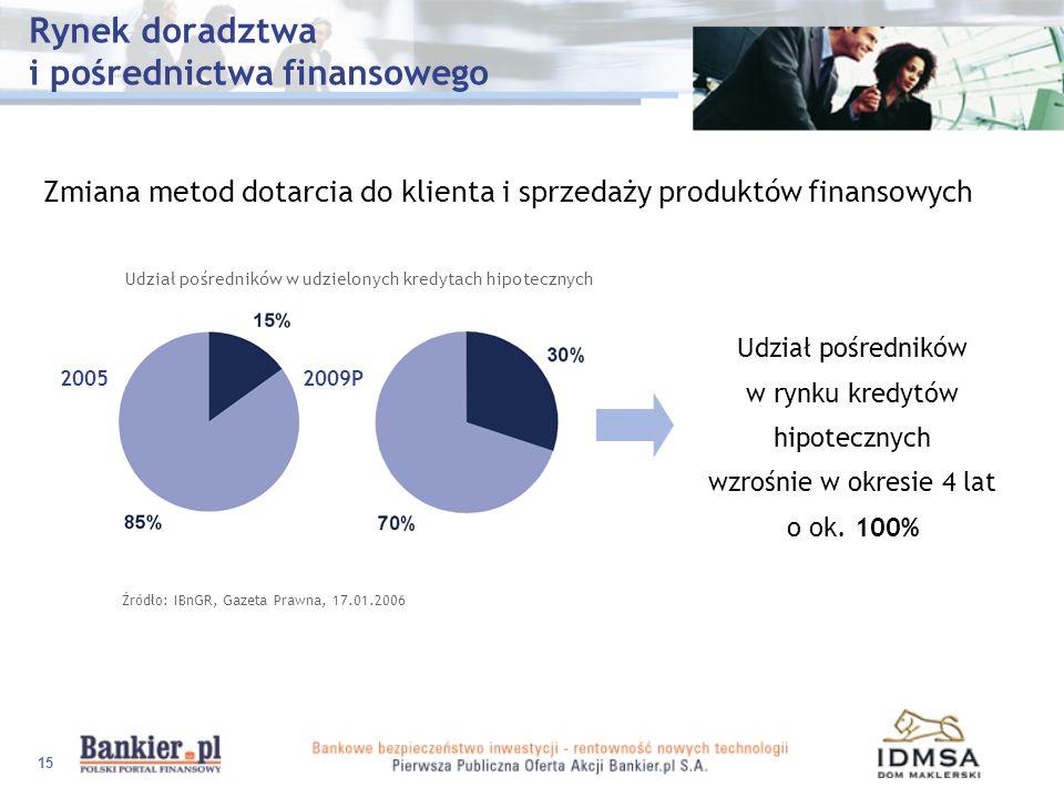 Rynek doradztwa i pośrednictwa finansowego
