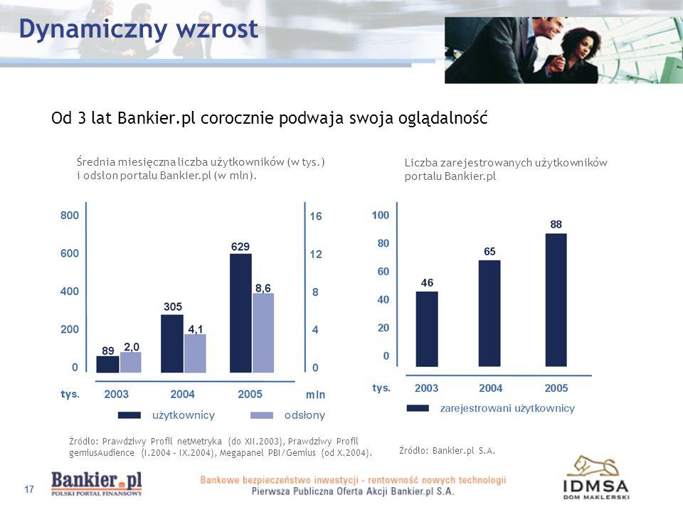 Dynamiczny wzrostOd 3 lat Bankier.pl corocznie podwaja swoja oglądalność.