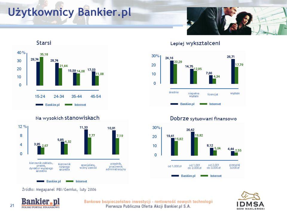 Użytkownicy Bankier.pl