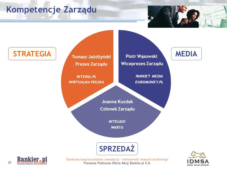 Kompetencje Zarządu STRATEGIA MEDIA SPRZEDAŻ