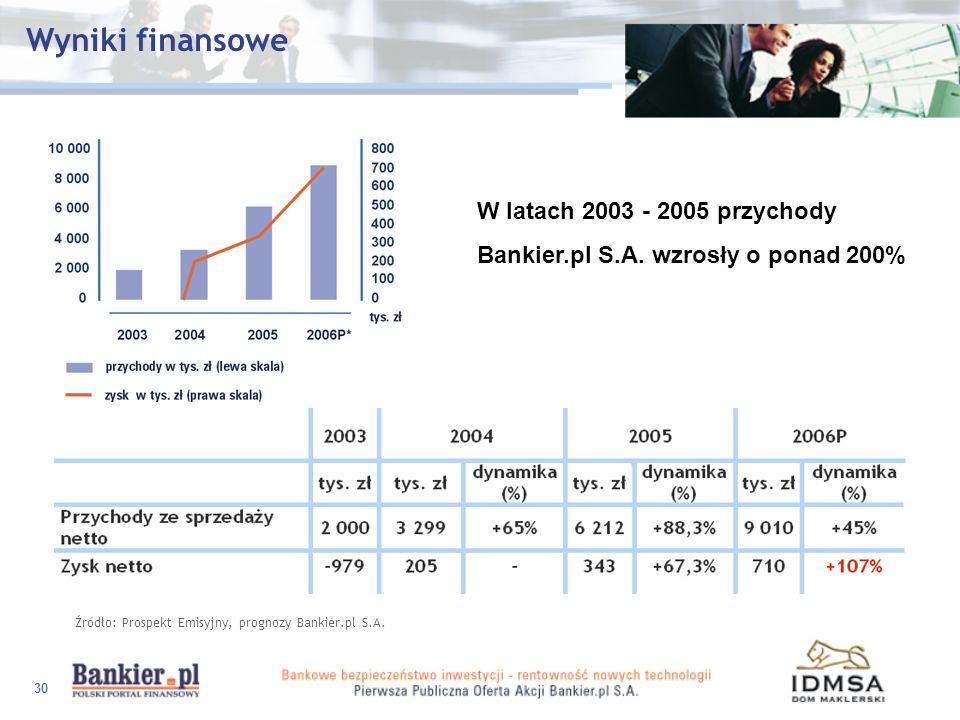 Wyniki finansowe W latach 2003 - 2005 przychody
