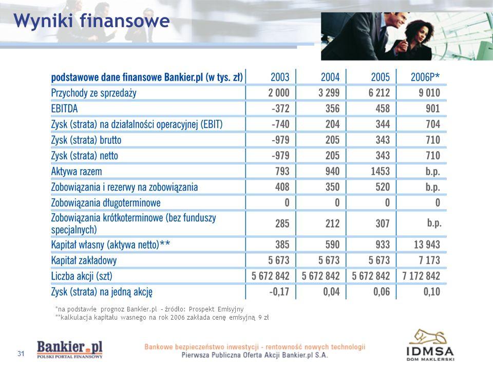 Wyniki finansowe*na podstawie prognoz Bankier.pl – źródło: Prospekt Emisyjny.