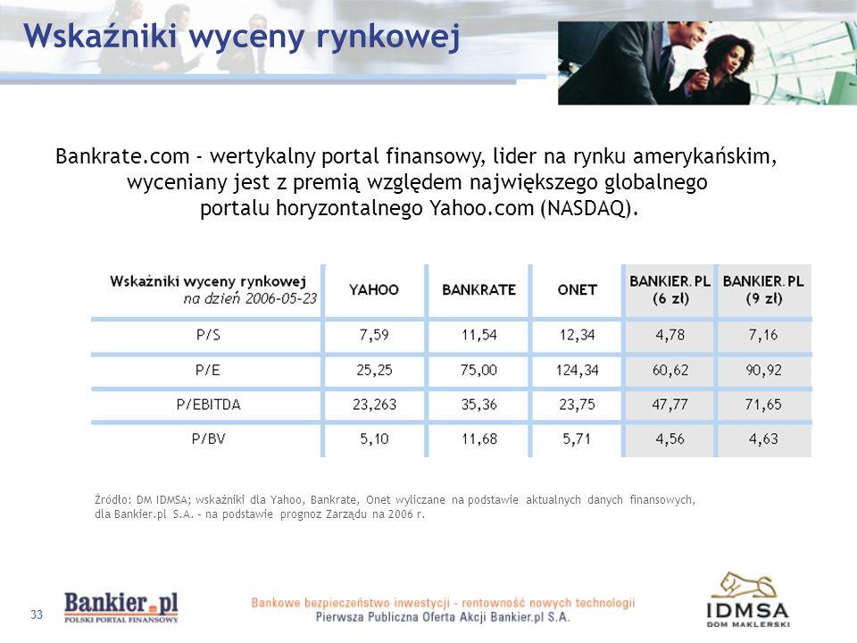 Wskaźniki wyceny rynkowej