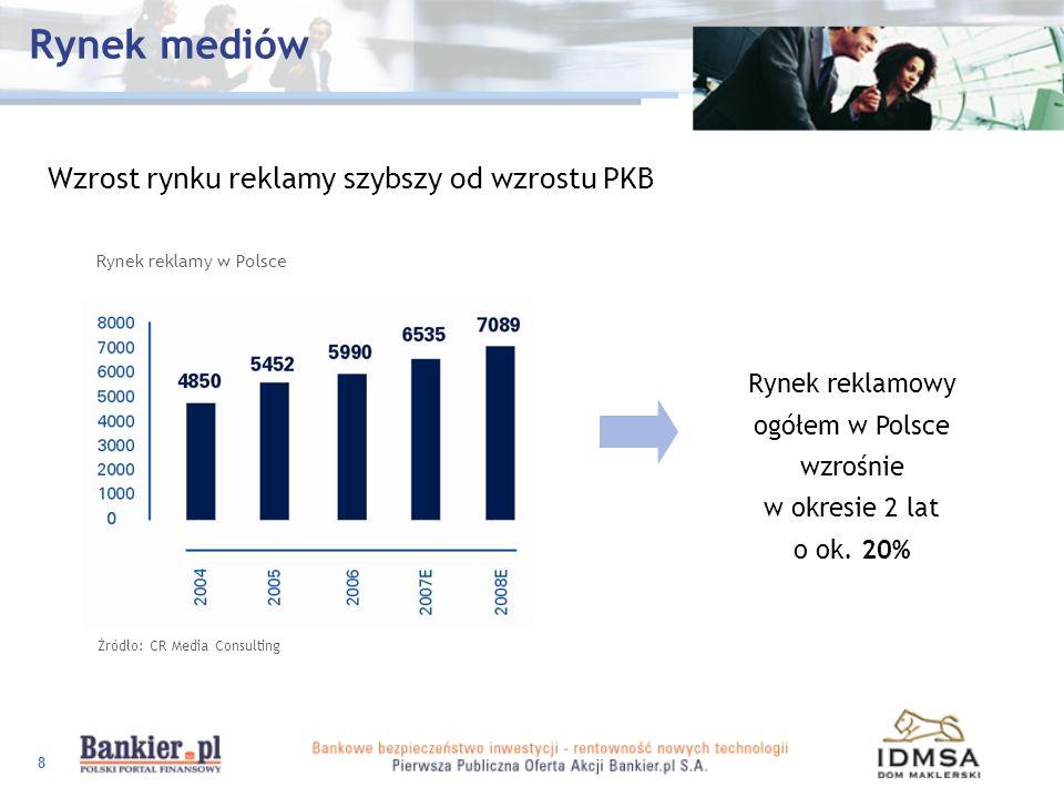 Rynek reklamowy ogółem w Polsce wzrośnie w okresie 2 lat o ok. 20%