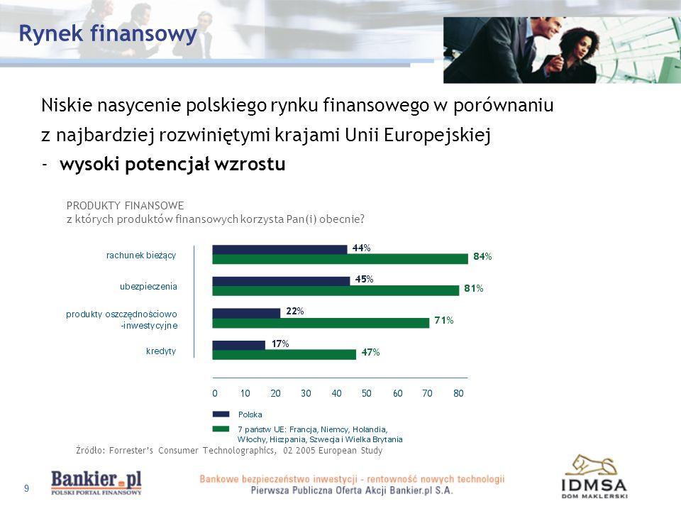 Rynek finansowy
