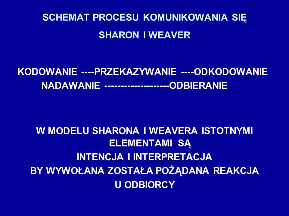 SCHEMAT PROCESU KOMUNIKOWANIA SIĘ SHARON I WEAVER
