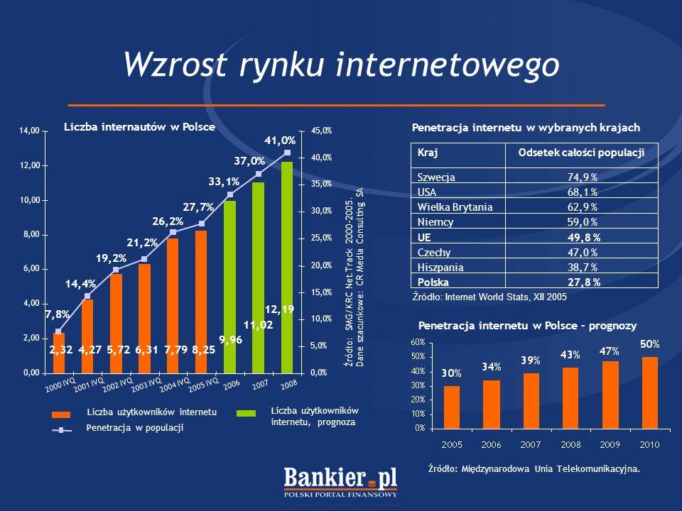 Wzrost rynku internetowego