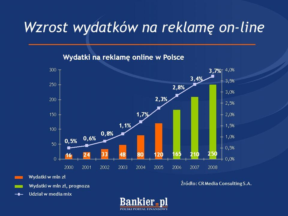 Wzrost wydatków na reklamę on-line