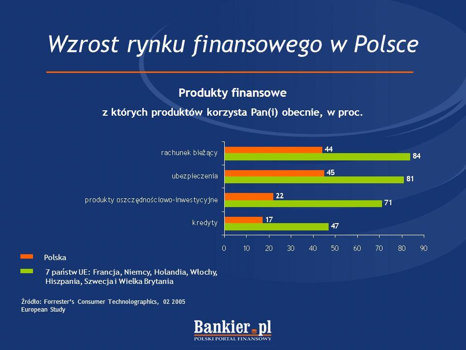 Wzrost rynku finansowego w Polsce