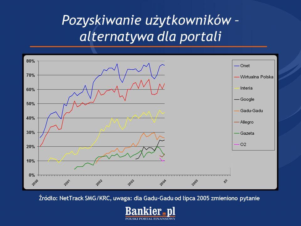 Pozyskiwanie użytkowników – alternatywa dla portali