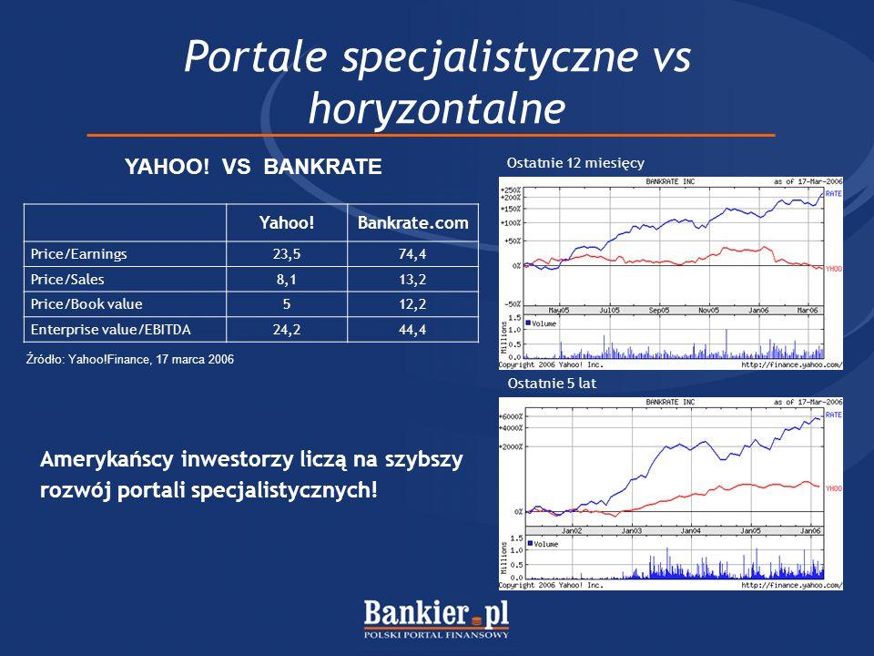 Portale specjalistyczne vs horyzontalne