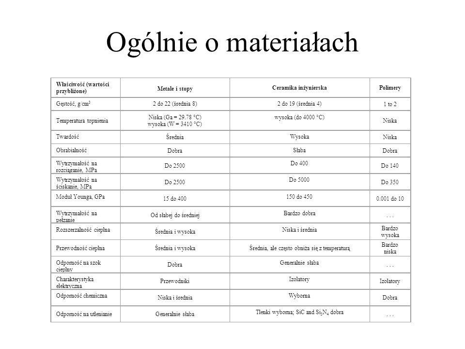 Ogólnie o materiałach Właściwość (wartości przybliżone) Metale i stopy