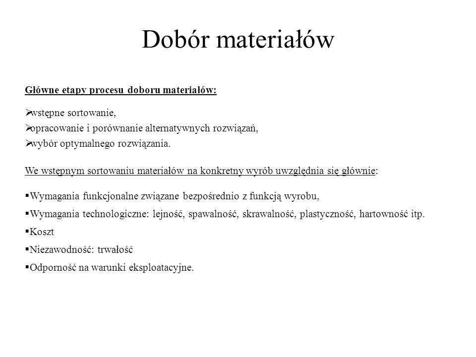 Dobór materiałów Główne etapy procesu doboru materiałów: