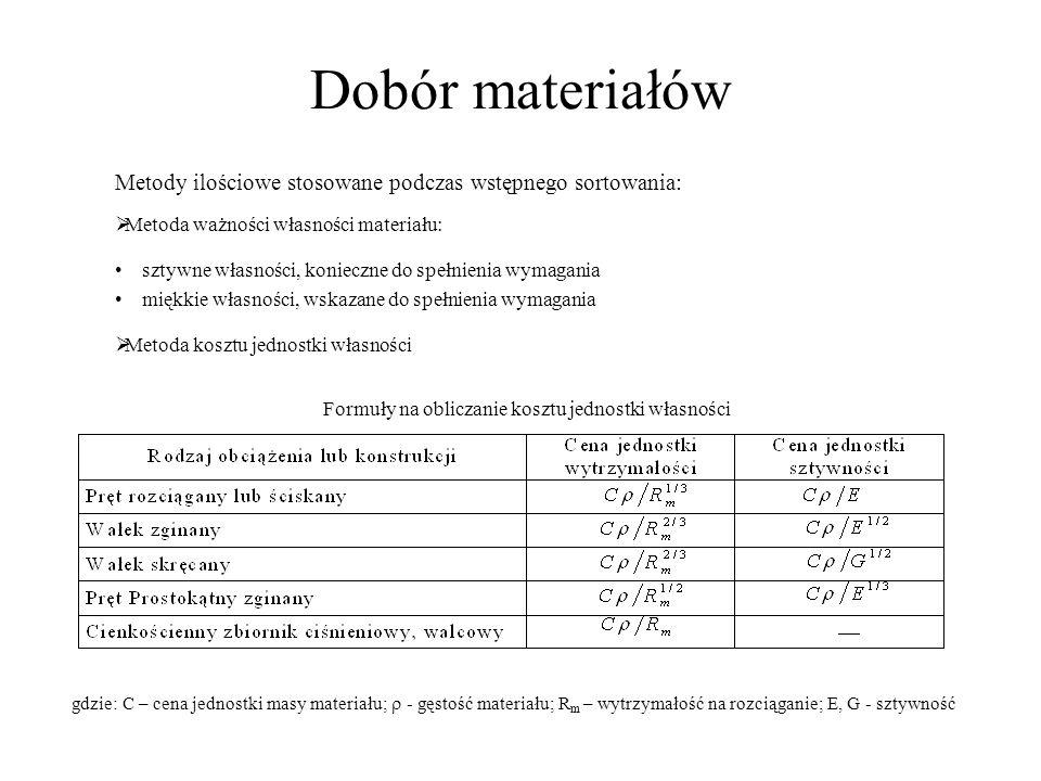 Dobór materiałów Metody ilościowe stosowane podczas wstępnego sortowania: Metoda ważności własności materiału: