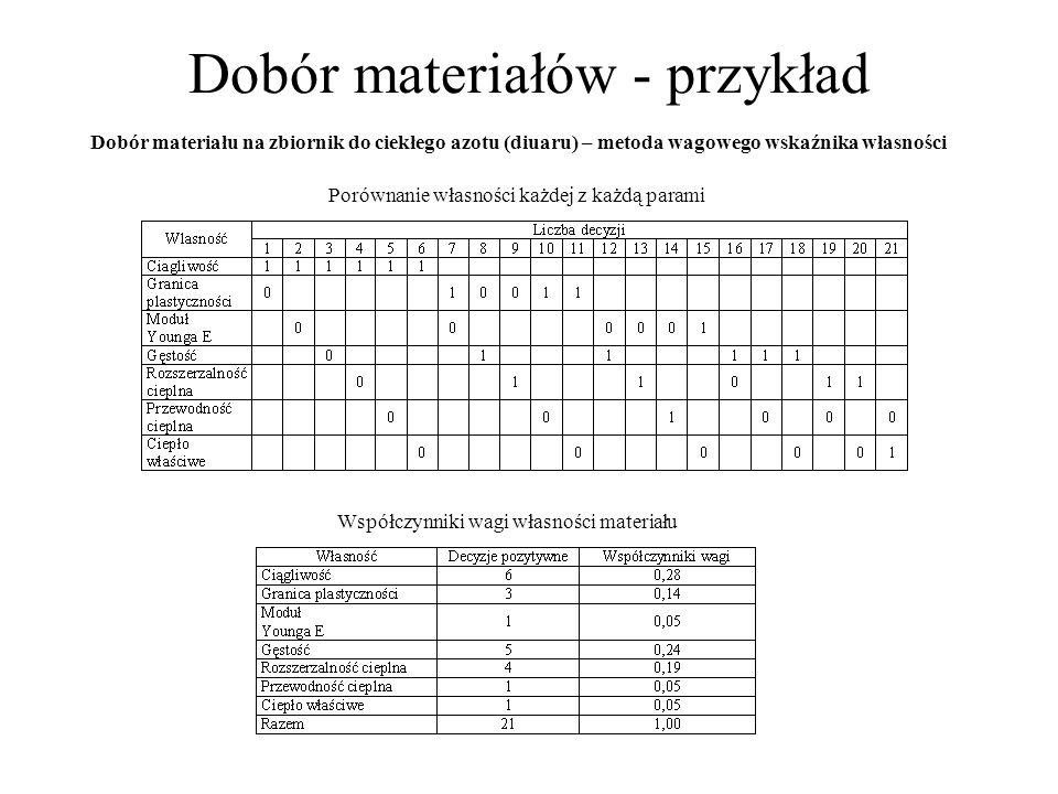 Dobór materiałów - przykład