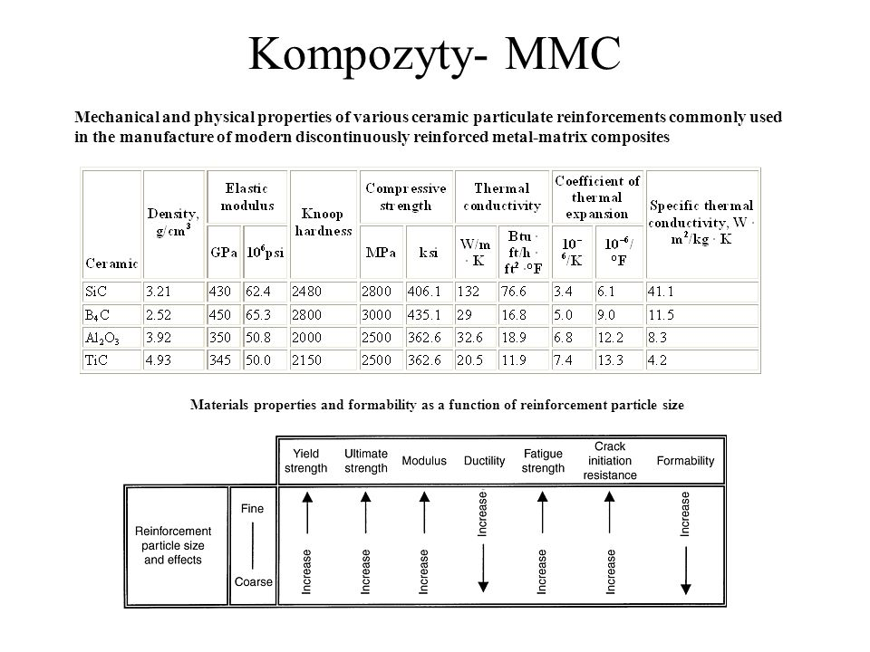 Kompozyty- MMC Mechanical and physical properties of various ceramic particulate reinforcements commonly used.